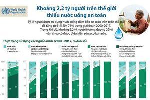 Khoảng 2,2 tỷ người thiếu nước uống an toàn