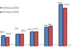 Đức- đối tác thương mại lớn nhất của Việt Nam trong EVFTA