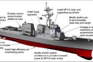Mỹ sẽ trang bị tên lửa siêu thanh cho các tàu chiến