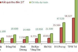 Nửa năm, Hải quan Hải Phòng thu ngân sách tăng gần 12.400 tỷ đồng