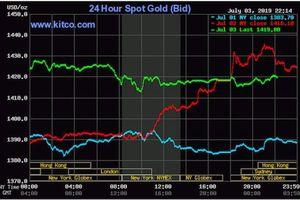 Vàng trong nước quay đầu giảm giá