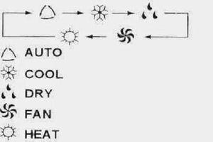 Ngã ngửa công dụng từ loạt biểu tượng lạ trên điều khiển điều hòa
