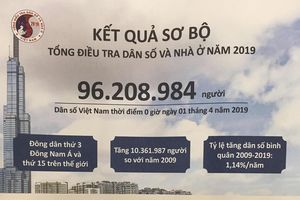 Dân số Việt Nam đạt trên 96,2 triệu người, đông dân thứ 15 trên thế giới