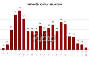Trung bình tất cả các môn thi của Hà Giang đều 'đội sổ'
