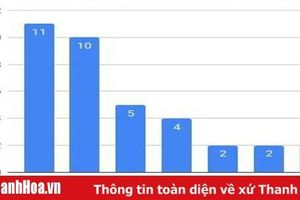 Thanh Hóa có số thí sinh đạt điểm khối A từ 28 điểm trở lên nhiều nhất