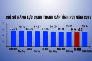 TP.HCM quyết cải thiện 6 chỉ số năng lực cạnh tranh bị giảm