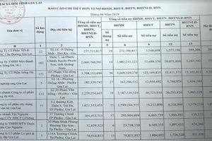 Gia Lai: 202 doanh nghiệp 'chây ì' hàng chục tỉ đồng tiền BHXH