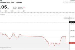 Chứng khoán chiều 18/7: MSN bị nước ngoài xả hàng, thị giá mất hơn 5%