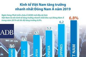 Dự báo kinh tế Việt Nam tăng trưởng nhanh nhất Đông Nam Á