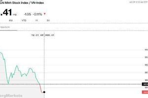 Chứng khoán sáng 24/7: VIC và PLX chưa đủ sức cân bằng lại ảnh hưởng chốt lời nhóm ngân hàng