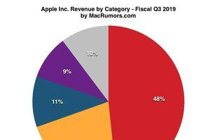 Lần đầu tiên kể từ 2012, iPhone đóng góp chưa được nửa doanh thu cho Apple
