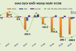 Phiên 7/8: Bán ròng 5 ngày liên tiếp, khối ngoại rút ròng hơn 1.000 tỷ đồng khỏi thị trường
