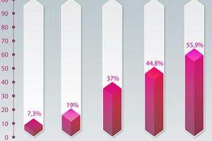 Tăng năng suất lao động, cách nào? (*): Cần cú hích cho doanh nghiệp tư nhân