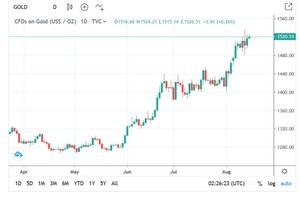 Ngày Rằm Tháng 7: Vàng đảo chiều tăng giá