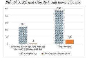 Những con số nổi bật của giáo dục đại học Việt Nam