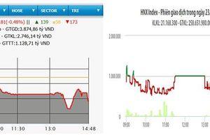 VN-Index giảm hơn bốn điểm