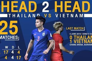 Sắp tái đấu đội tuyển Việt Nam, Thái Lan 'ăn mày quá khứ'