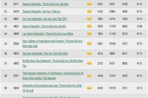 Trường Đại học Bà Rịa – Vũng Tàu tăng 40 hạng trên bảng xếp hạng đại học quốc tế