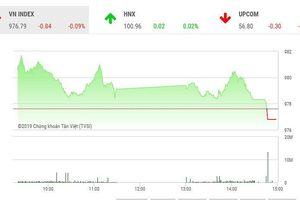Phiên chiều 5/9: Sức cầu yếu, VN-Index giảm điểm cuối phiên