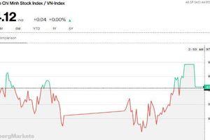 Chứng khoán chiều 9/9: Thị trường có chút tích cực, nhà đầu tư tìm ngay cách rời bỏ nhóm khu công nghiệp