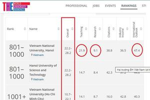 Lần đầu tiên hai trường đại học Việt Nam lọt top 1.000 thế giới