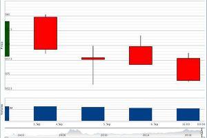 Tận dụng cơ hội tăng giá cổ phiếu ngắn hạn