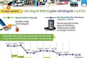 Giá xăng E5 RON 92 giảm 109 đồng mỗi lít
