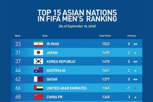 ĐT Việt Nam tụt xuống hạng 99 trên BXH FIFA; Khán giả Việt Nam chờ Văn Hậu ra sân