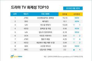 BXH diễn viên - phim Hàn: Khó tin khi Park Ji Hoon (Wanna One) vượt cả Lee Seung Gi và Song Joong Ki