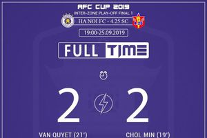 Hà Nội - 4.25 SC (2-2): Quang Hải và đồng đội đánh rơi chiến thắng ở phút 90