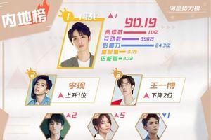 BXH sao quyền lực Weibo tuần 3 tháng 9: Tiêu Chiến vươn lên đứng nhất, Lý Hiện - Vương Nhất Bác theo sau