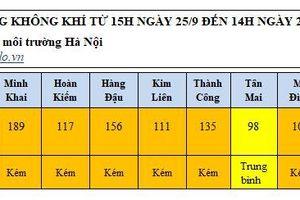 Diễn biến mới nhất về chất lượng không khí tại Hà Nội