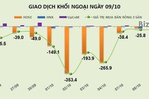 Phiên 9/10: Giảm mạnh giao dịch, khối ngoại vẫn rút ròng gần 22 tỷ đồng