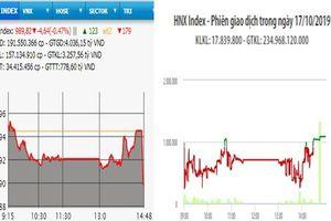 Khối ngoại mua ròng, VN-Index giảm gần 5 điểm