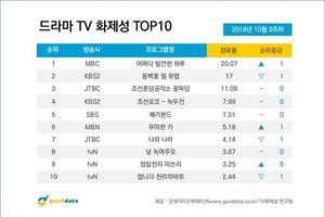 BXH diễn viên - phim Hàn tuần 3 tháng 10: Khó tin khi Park Ji Hoon (Wanna One) đứng nhất 5 tuần liền