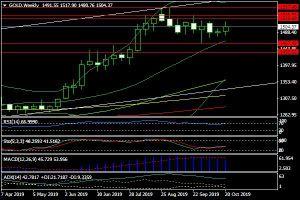 Giá vàng tuần từ 28/10- 1/11: Cẩn trọng định hướng của FED