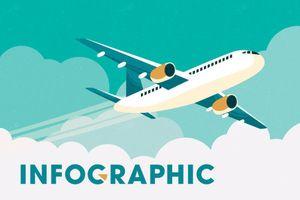 Hàng không Việt Nam tăng trưởng nóng?