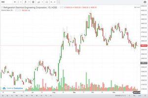 Cổ phiếu REE tiếp tục đà tăng ngắn hạn?