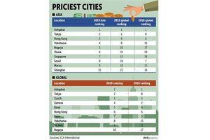 Bangkok vào nhóm 50 thành phố đắt đỏ nhất thế giới