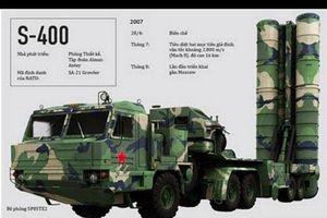 Thực hư Iraq muốn mua hệ thống S-400 của Nga