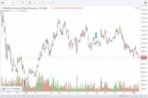 Cổ phiếu GAS sẽ đảo chiều ngắn hạn?