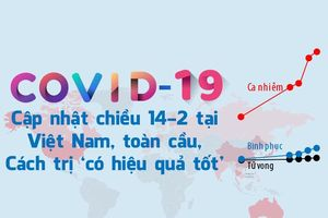 COVID-19 ở Việt Nam, toàn cầu: Cập nhật 14-2, cách trị mới