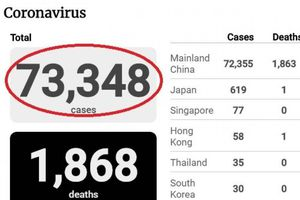 Dịch Covid-19 ngày 18/2: Thêm 93 người chết, 1.807 ca nhiễm mới ở Hồ Bắc
