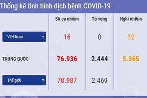 Cập nhật 7h ngày 24/2: Số ca tử vong do Covid-19 cao nhất ngoài Trung Quốc. Triều Tiên cách ly gần 400 người