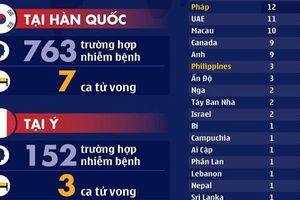 Dịch Covid-19: Hàn Quốc ghi nhận ca tử vong thứ 7, số người nhiễm mới tăng cao