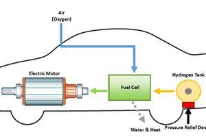 Cuộc cách mạng nhiên liệu hydrogen