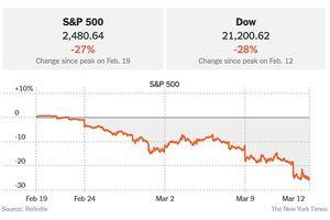 Cổ phiếu Mỹ giảm mạnh nhất kể từ 1987 vì Covid-19