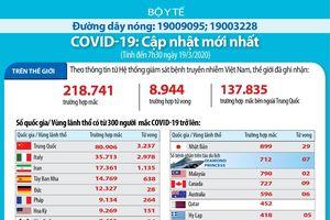 Dịch bệnh COVID-19 và ứng phó: Gần 9.000 ca tử vong trên toàn cầu