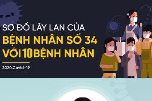 Tin mới nhất về sức khỏe bệnh nhân 34 siêu lây nhiễm ở Bình Thuận