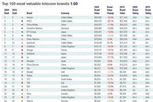 Viettel là nhà mạng duy nhất tại Đông Nam Á nằm trong Top 30 thương hiệu viễn thông giá trị nhất thế giới năm 2020